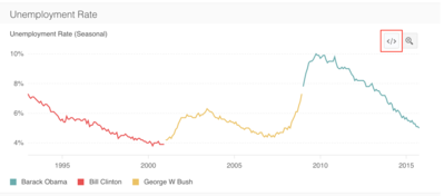 clinton vs bush vs obama unemployment rate.png